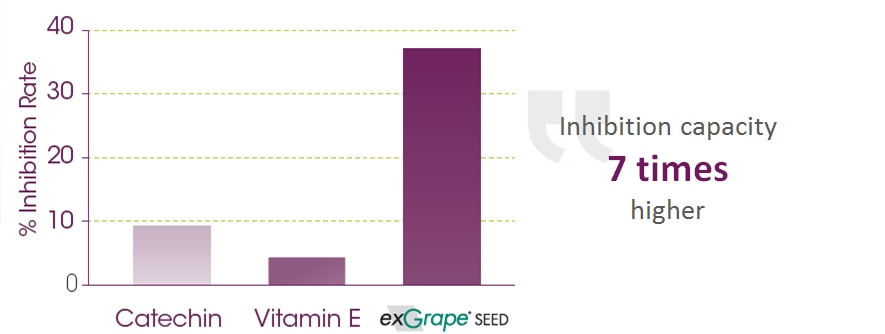 % inhibition rate by GrapSud